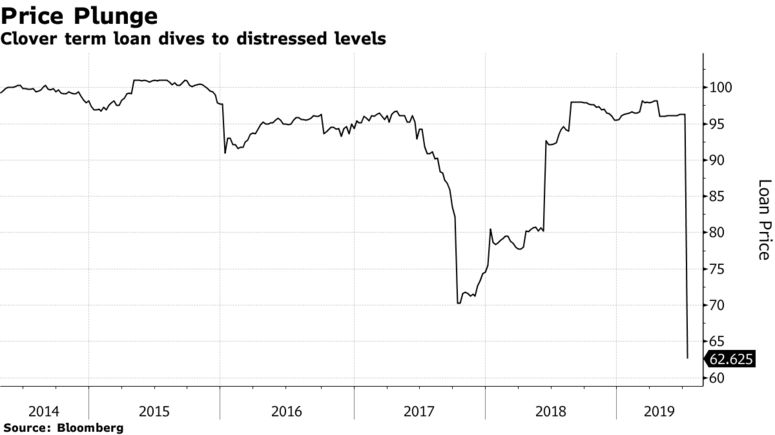 Clover term loan dives to distressed levels