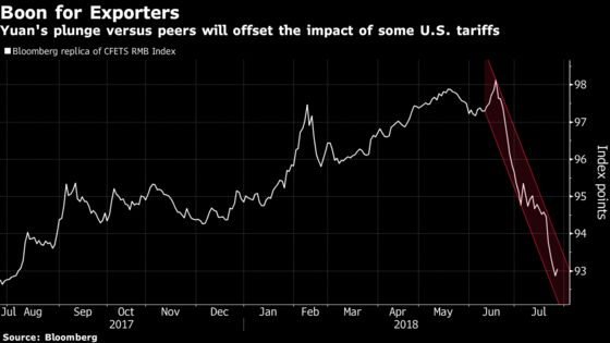 Goldman Says China Tariff Pain Will Be Eliminated by Yuan Slump
