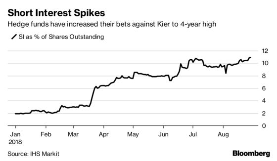 Hedge Funds That Shorted Carillion Now Circle Rival Kier