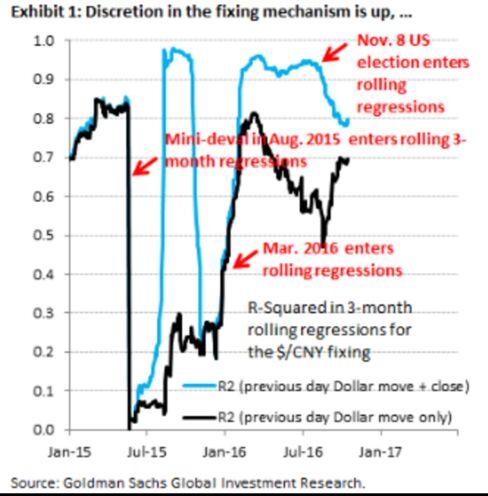 Yuan Fixing Regime