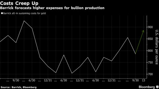New Barrick Gold Sees Costs Higher This Year Than Before Merger