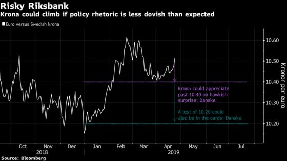 Currency Forecasters Bet on Riksbank to Revive Krona's Fortunes