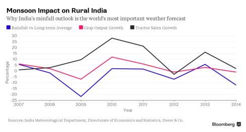 Monsoon Impact on India
