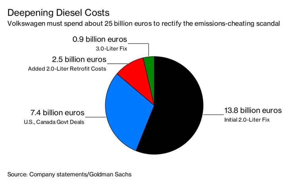 VW Still Choking on Diesel as Damages Surge to $30 Billion