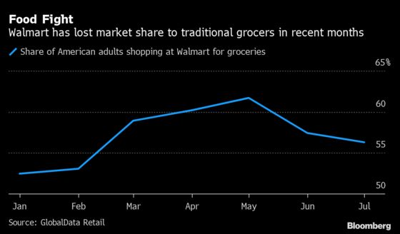 Walmart's Supermarket Rivals Are Eating Into Its Grocery Share