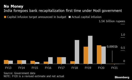 Fiscal Woes Prompt India to Raise Money From Finance Sector