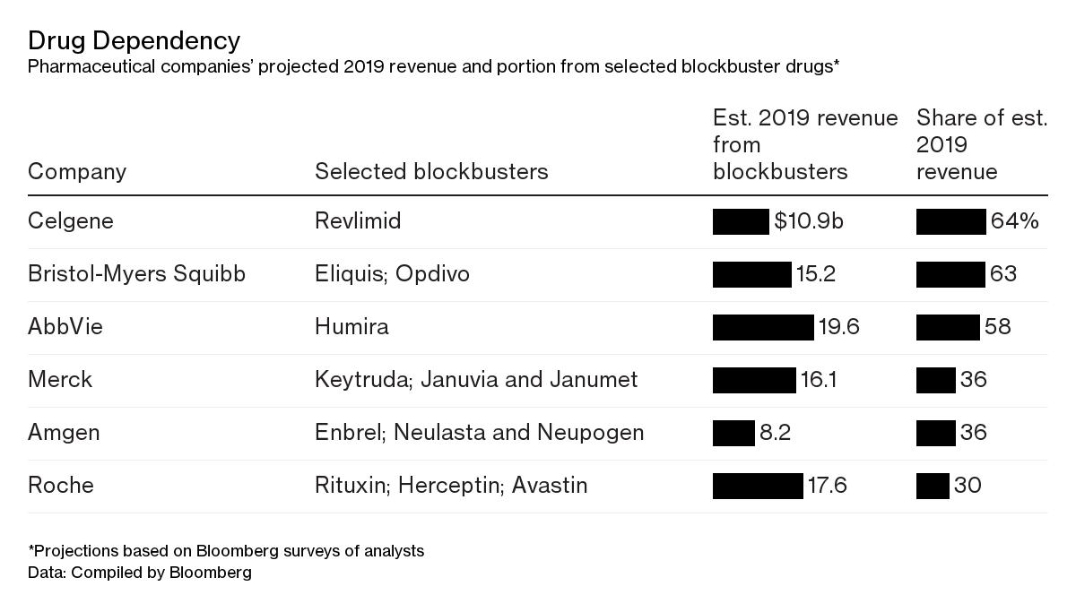 Big Pharma Faces the Curse of the Billion-Dollar Blockbuster