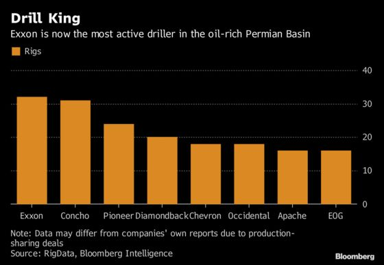 Exxon Becomes Top Permian Driller to Combat Falling Oil Output