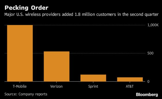 T-Mobile Subscriber Growth Tops Peers on Path to Sprint Merger