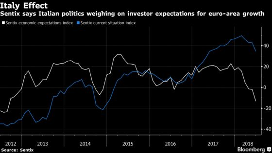 Emerging Markets Surprise But the Fed Isn't Blinking: Economy Week