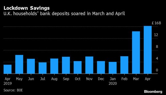 U.K. Low-Income Households Turn to Debt as Rich Save in Lockdown