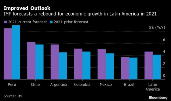 Latin America Rebound Imperiled by Resurgent Virus, IMF Says
