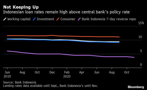 Indonesia's Big Banks Resist Pressure to Lower Lending Rates