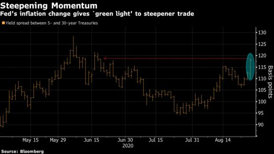 Bond Traders See 'Green Light' to Keep Driving the Curve Steeper