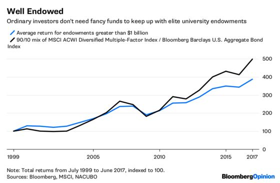 Bring Harvard and Yale Investing to the People
