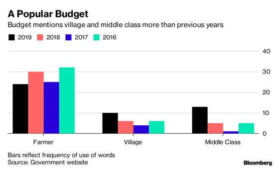 Farmer, Village, Middle Class: Modi's Budget Mantra in Poll Year