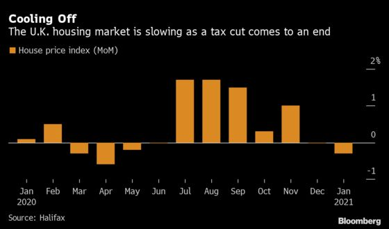 U.K. House Prices Slip Most Since April as Boom Loses Steam