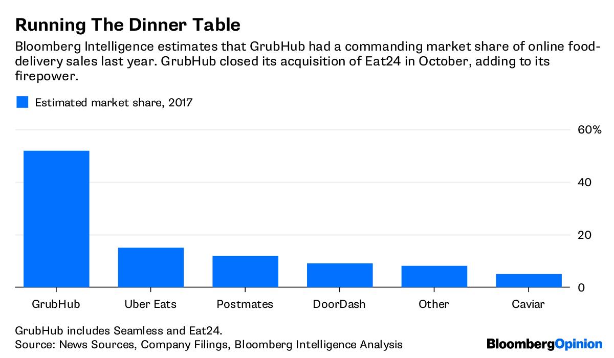 Uber Eats, GrubHub (GRUB) Can Save Restaurants From Apocalypse