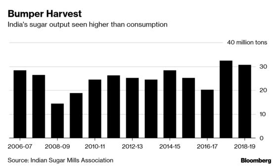 India May RaiseSugar Sale Price by as Much as 10 Percent
