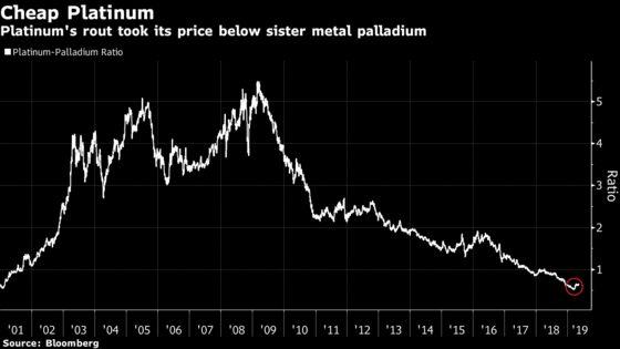 Platinum Market Is Turning a Corner as Supplies Start to Tighten