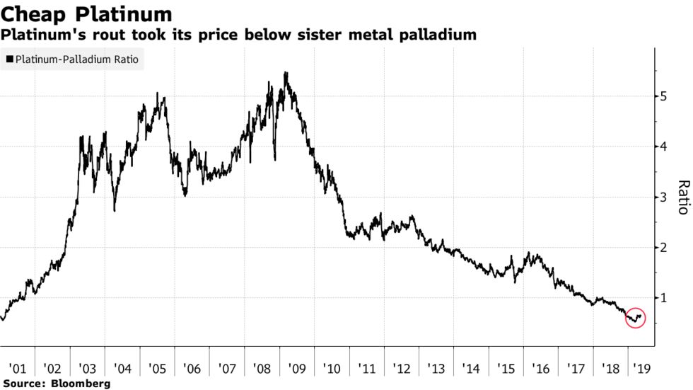 Platinum's rout took its price below sister metal palladium