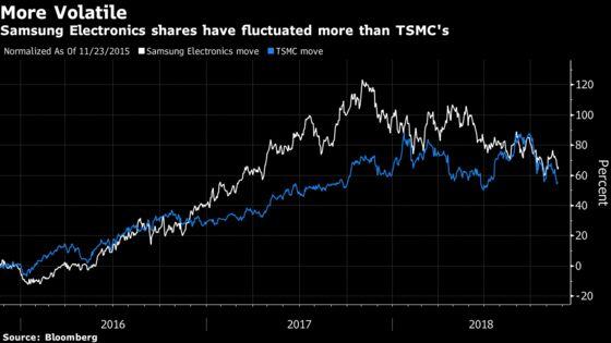 Top Global Fund Says Bye Bye Samsung, Hello Taiwan's TSMC