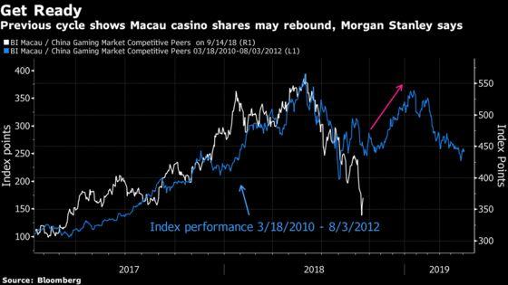 Get Set for 50% Jump in Macau Casino Stocks, Morgan Stanley Says