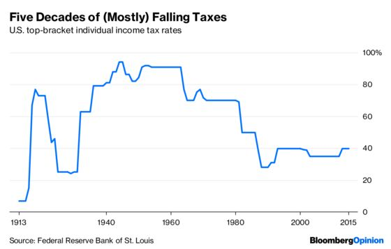 Don't Be So Sure That Tax Cuts Are Good for Startups