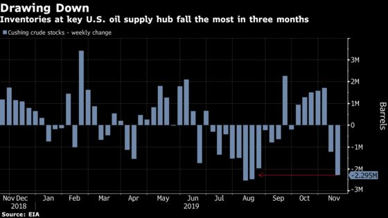 Oil Surges as Key U.S. Storage Hub Shows Biggest Draw in Months