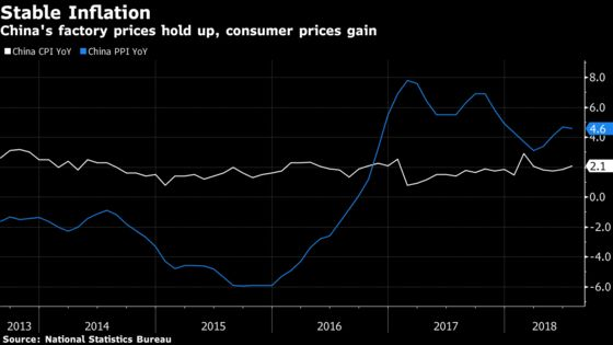 China Factory Inflation Holds Up as Consumer Prices Gain