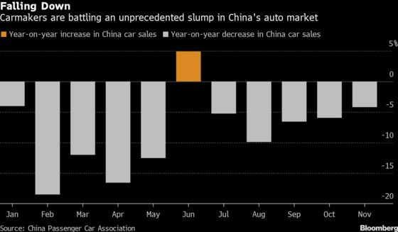 China Vehicle Sales to Fall 8% This Year in Second Straight Drop