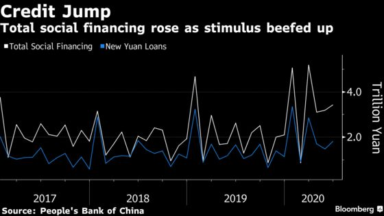 China Credit Growth Accelerates in June as Economy Recovers