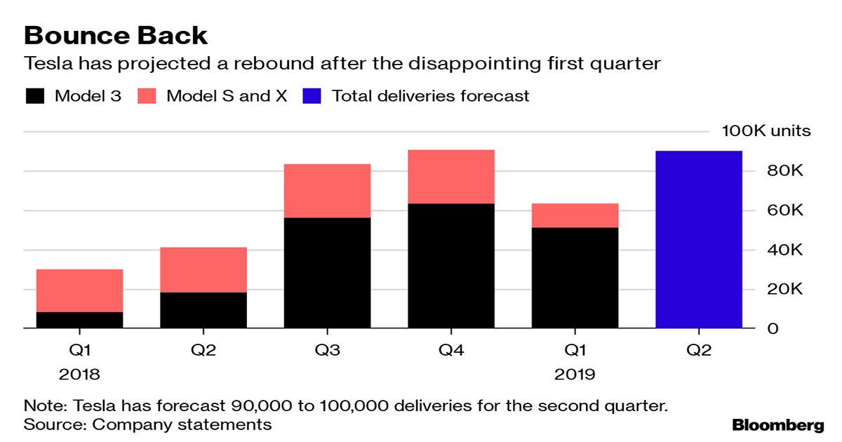 Musk Seeking Tesla Deliveries Record Could Be a Double-Edged