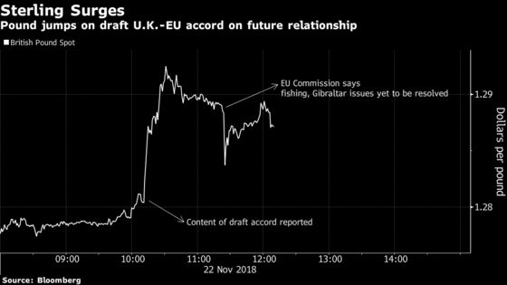 Pound Jumps as Draft Post-Brexit Agreement Signals Deep Ties