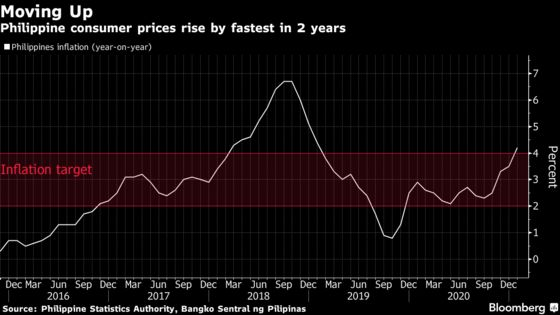 Philippine CPI Breaks Central Bank's Forecast in Test to Policy