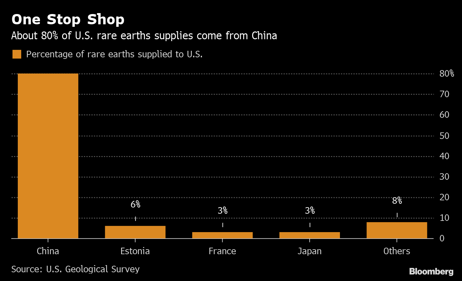 China Has Rare Earths Plan Ready to Go If Trade War Deepens
