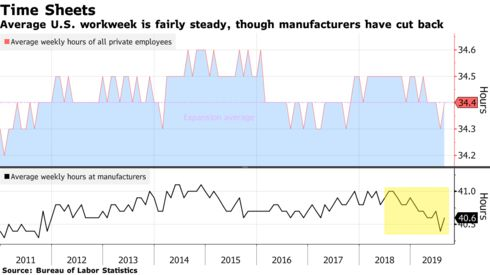 Average U.S. workweek is fairly steady, though manufacturers have cut back