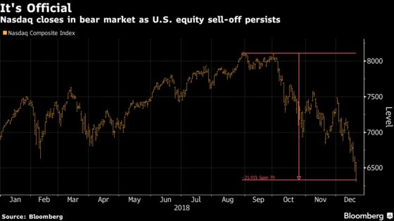 Nasdaq Tumbles Into Bear Market as Growth Concerns Mount
