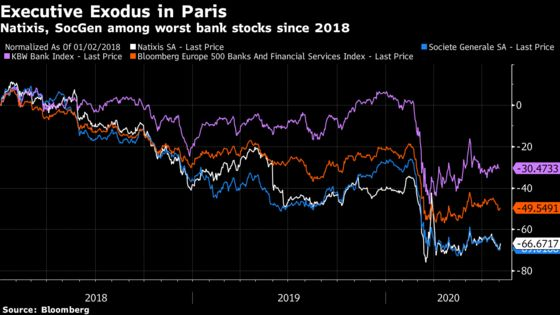 After Stunning Losses, SocGen, Natixis Clear Out Executives