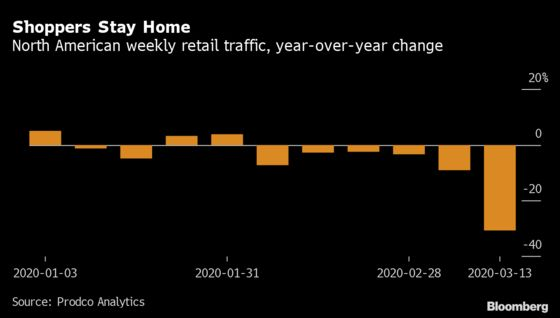 Retail Traffic Fell Sharply After U.S. Coronavirus Cases Spiked