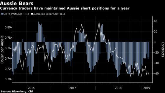 JPMorgan Asset Bets Australian Dollar Will Make a Comeback