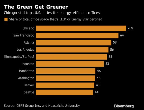 The Offices Are Greener in Chicago for a Second Straight Year