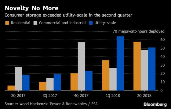 Residential Energy Storage Surging, No Longer Just a 'Cool Toy'