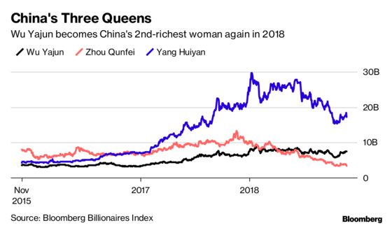 China Property Queen Claws Her Way Back With $7 Billion Transfer