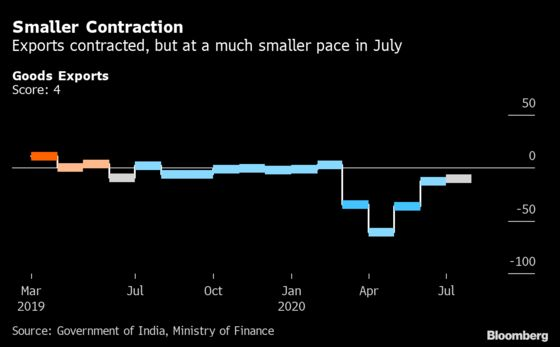 Slow Recovery Ahead for India Economy as Animal Spirits Stir
