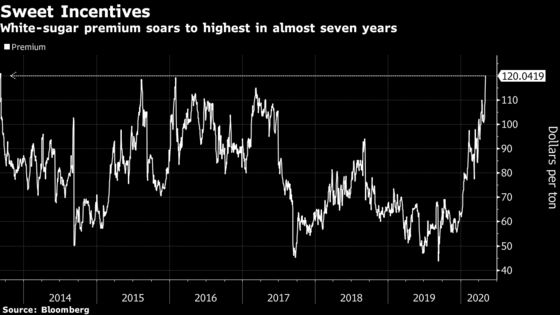 Sugar Ships Queuing in Brazil Signal Bounce in Commodity Demand