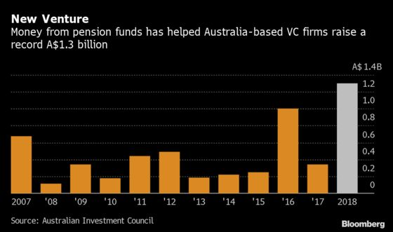 Venture Capital Is the New Buzz Word for Australia Pension Funds