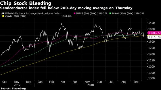 Technology Stocks Bear Brunt of Selling in Broader Market Slump
