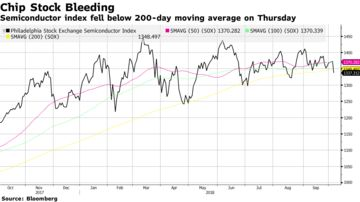 Technology Stocks Bear Brunt of Selling in Broader Market