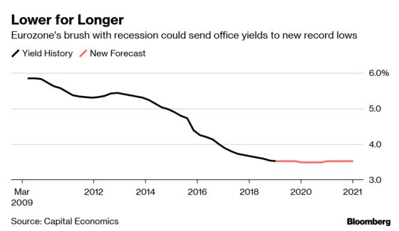 Euro-Zone Office Prices May Hit Record High Amid Growth Slowdown